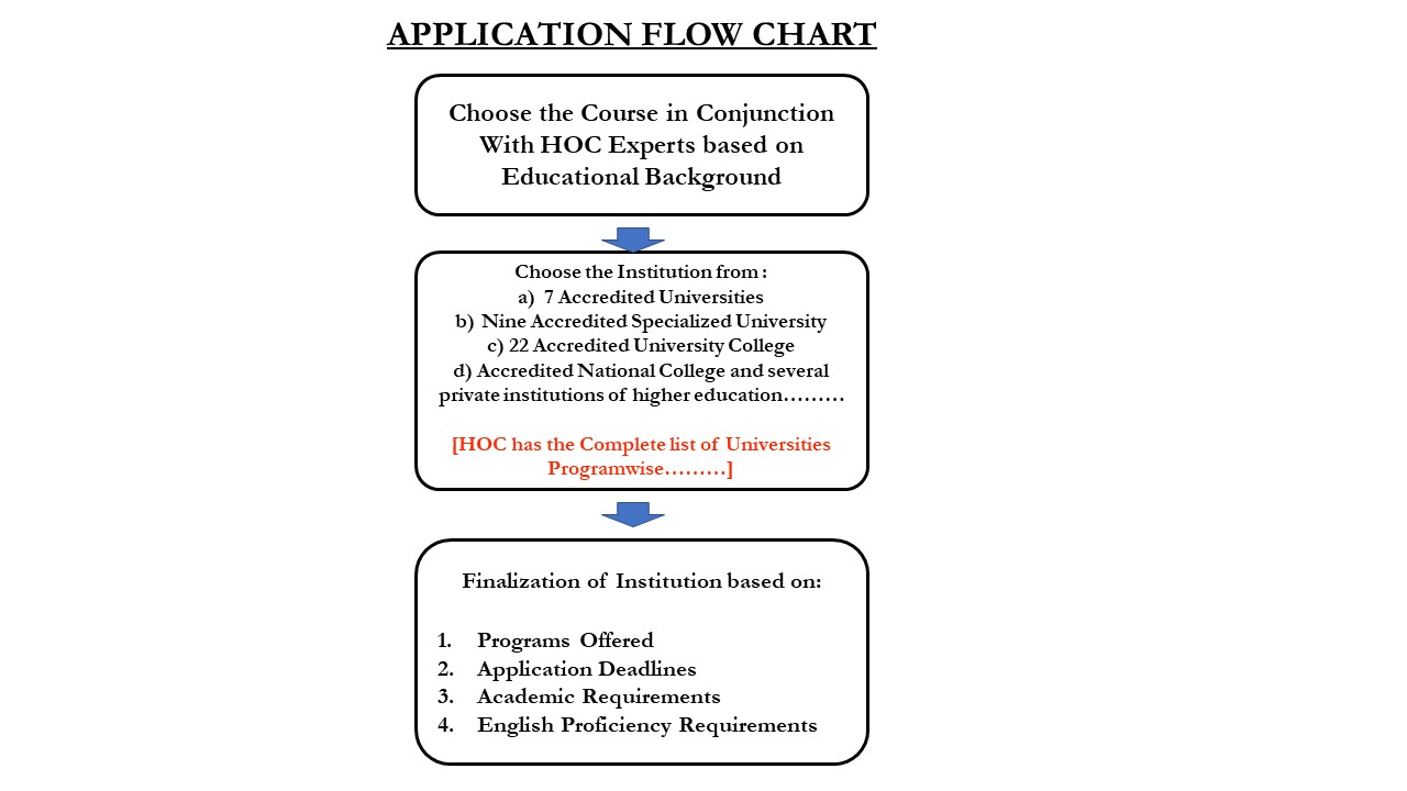 Flow chart norway hyderabad overseas consultants flow chart norway geenschuldenfo Image collections